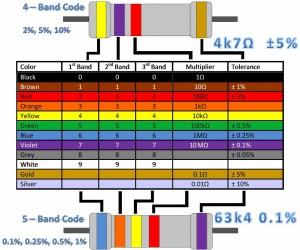 Direnç renk kodları