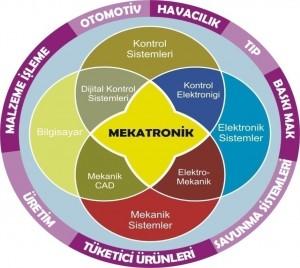 Mekatronik, mekanik ve elektronik